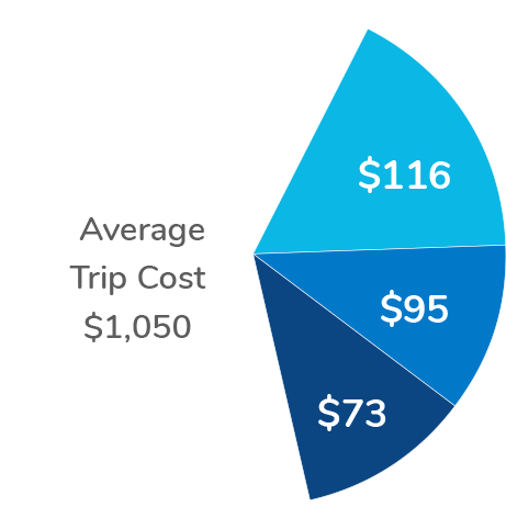 Pie chart showing Total Average Trip Savings of $284